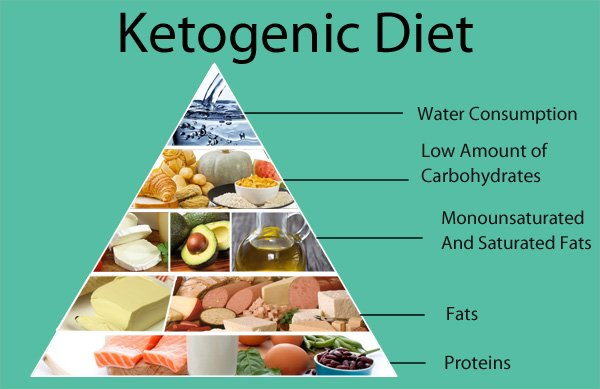 Crazy About 'Keto' - Does This Make You Want to Try the ...